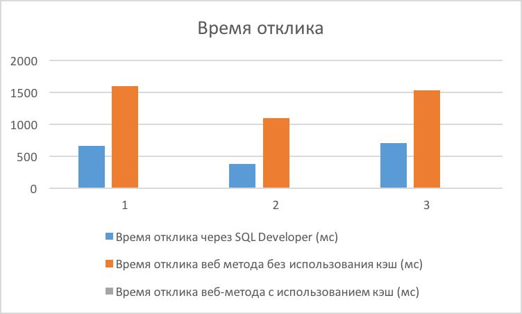 Настройка и использование Apache Ignite в качестве MyBatis кэш второго уровня (L2 cache) - 7