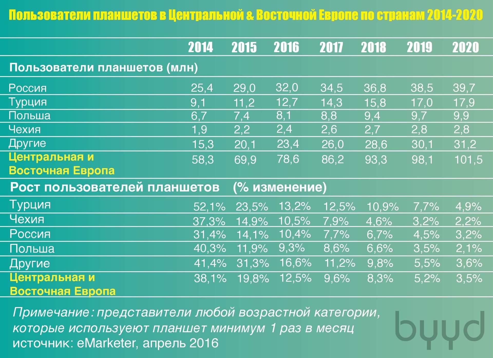 Пик планшетов в Восточной Европе - 2