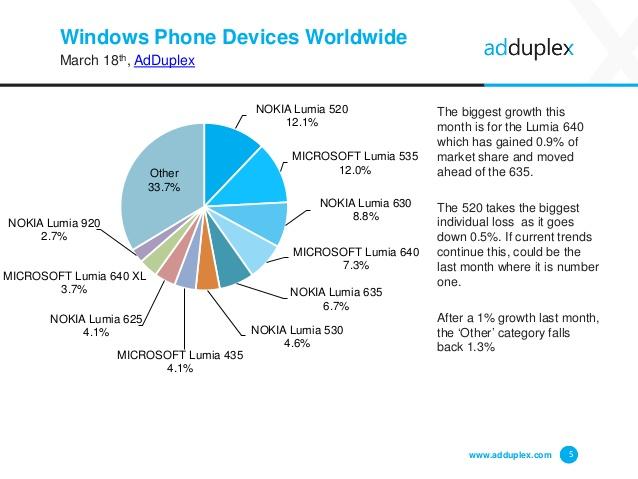 Лидером рынка Windows Phone всё ещё является Lumia 520