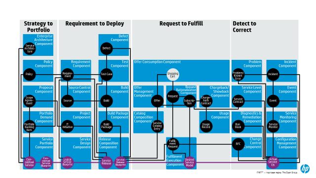 Референсная архитектура управления ИТ - 2