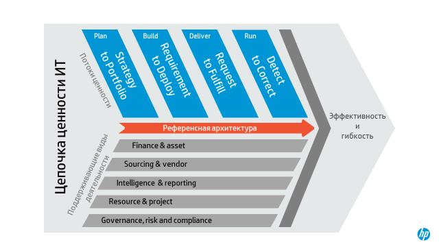 Референсная архитектура управления ИТ - 3