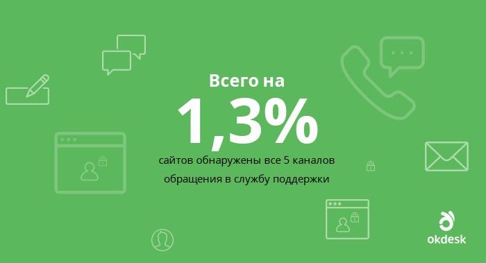 Результаты исследования ИТ сервисных компаний
