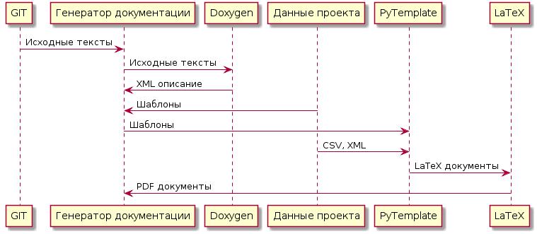 Автоматизация оформления документации - 3