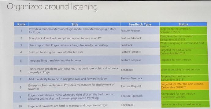 Реклама не пройдет: Microsoft встроит блокировщик в свой браузер Edge - 2