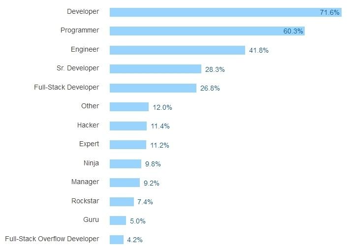 Результаты большого опроса среди разработчиков всех стран за 2016 год - 10