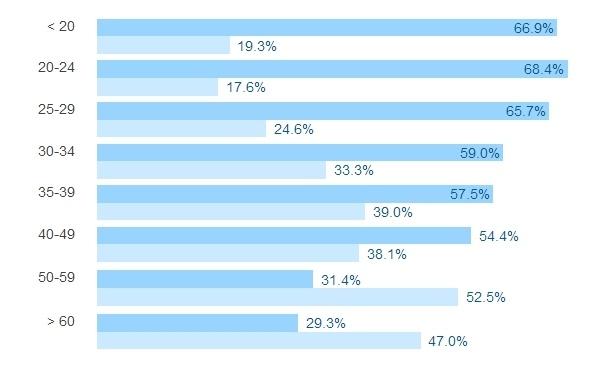 Результаты большого опроса среди разработчиков всех стран за 2016 год - 14