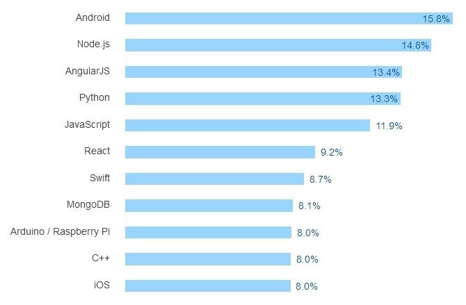 Результаты большого опроса среди разработчиков всех стран за 2016 год - 24