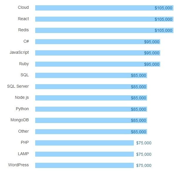 Результаты большого опроса среди разработчиков всех стран за 2016 год - 27