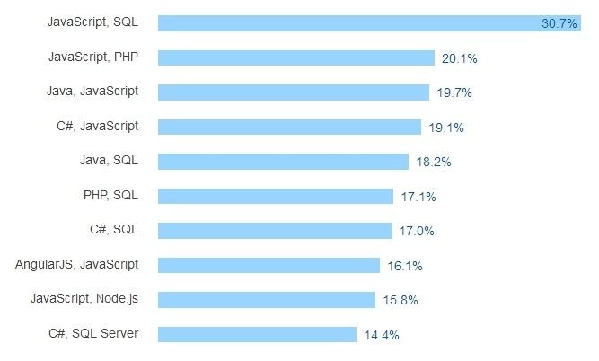 Результаты большого опроса среди разработчиков всех стран за 2016 год - 31