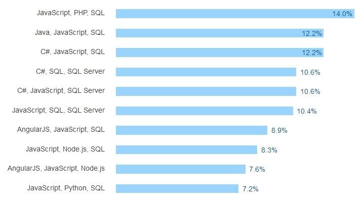 Результаты большого опроса среди разработчиков всех стран за 2016 год - 32