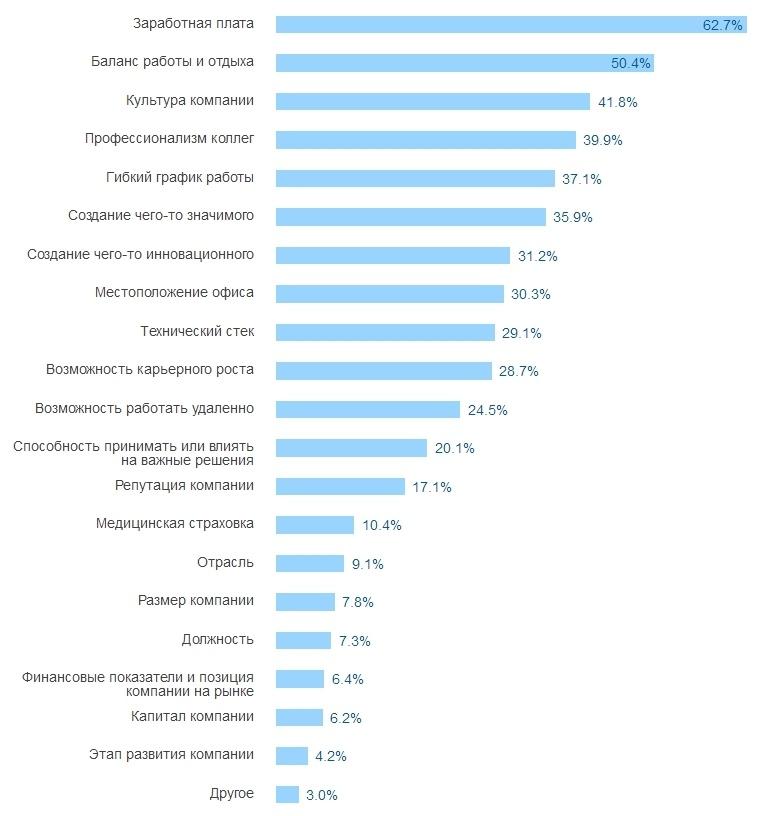 Результаты большого опроса среди разработчиков всех стран за 2016 год - 37