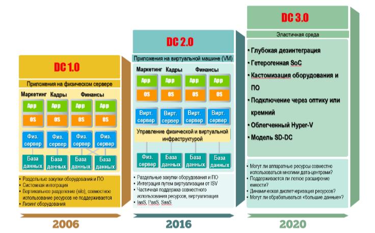 Тенденции развития облачных дата-центров - 1