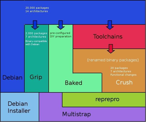 В помощь DevOps: сборщик прошивок для сетевых устройств на Debian за 1008 часов - 3