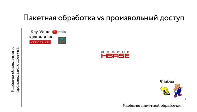 Big Data от А до Я. Часть 4: Hbase - 2