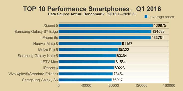 Xiaomi 5 — самый быстрый смартфон на сегодня