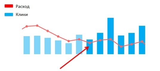 Увеличение дохода интернет-магазина от рекламы в соцсетях в 3 раза - 9