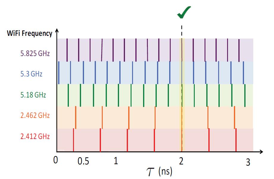 В MIT разработали систему позиционирования по Wi-Fi с дециметровой точностью - 3