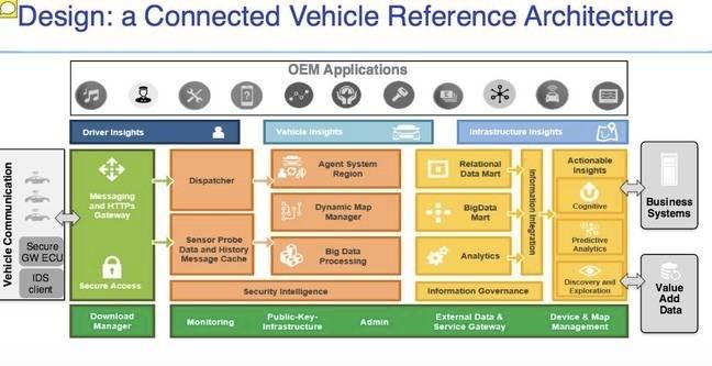 IBM работает над усилением информационной защиты «подключенных» автомобилей - 2