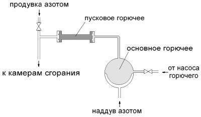 32 березовые палки или системы зажигания ракетного двигателя - 15