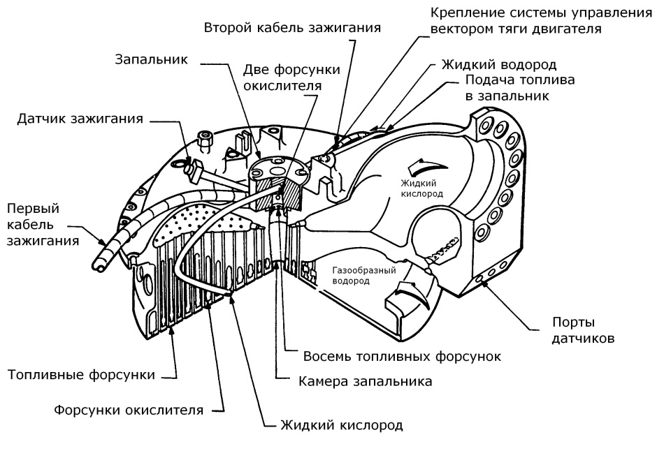 32 березовые палки или системы зажигания ракетного двигателя - 7