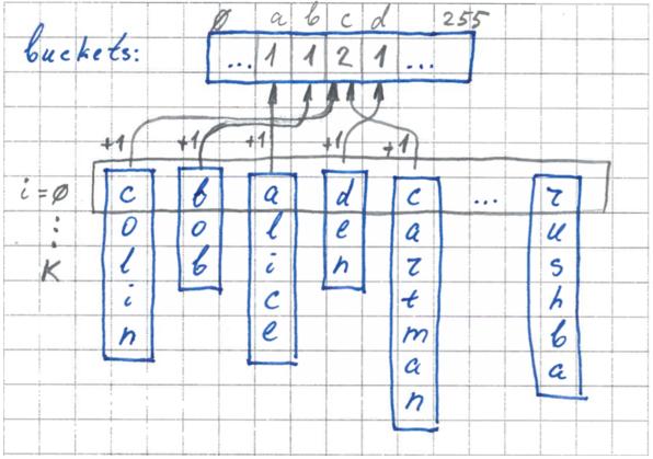 FlashSort – метод сортировки данных за линейное количество перестановок - 2