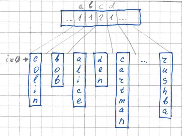 FlashSort – метод сортировки данных за линейное количество перестановок - 3