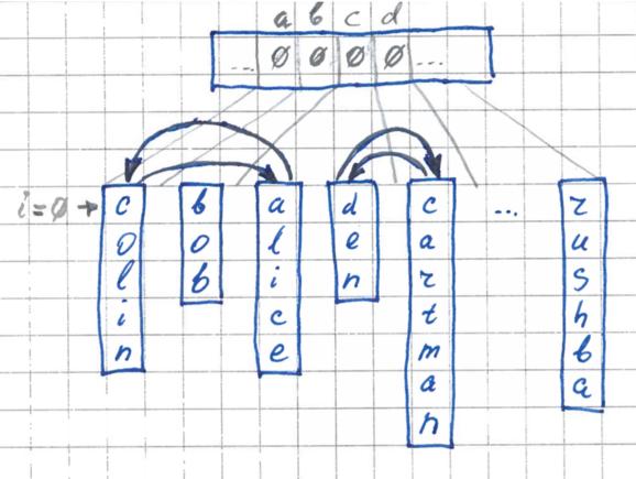 FlashSort – метод сортировки данных за линейное количество перестановок - 4