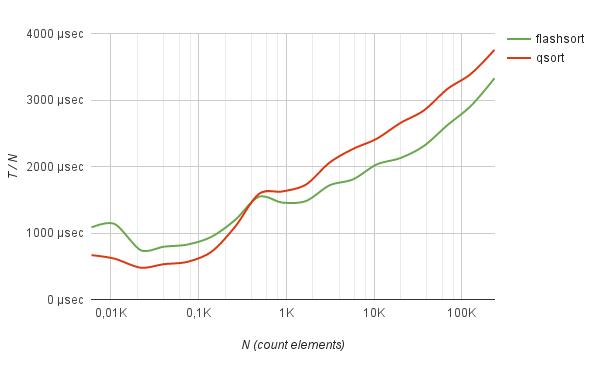 FlashSort – метод сортировки данных за линейное количество перестановок - 8