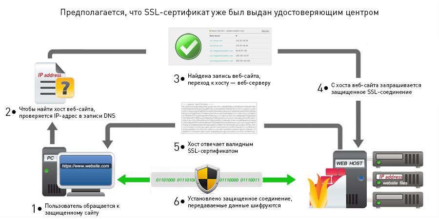 Цифровой сертификат безопасности: для чего это нужно? - 4