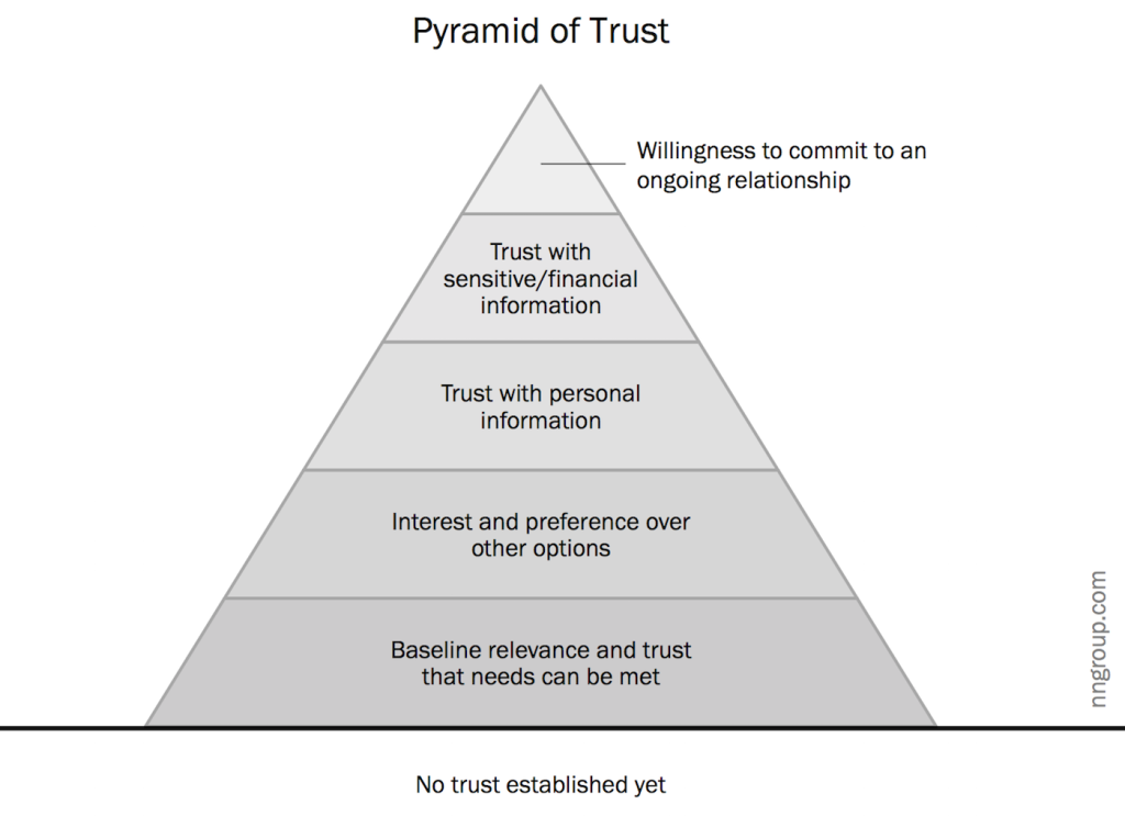 Hierarchy of Trust — The 5 Experiential Levels of Commitment