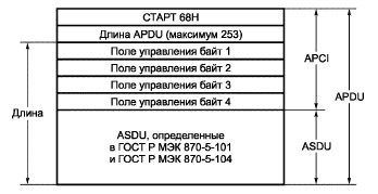 Как я писал библиотеку под МЭК 870-5-104 на Arduino при помощи Wireshark - 11