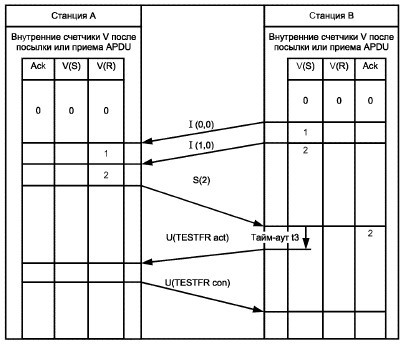 Как я писал библиотеку под МЭК 870-5-104 на Arduino при помощи Wireshark - 22