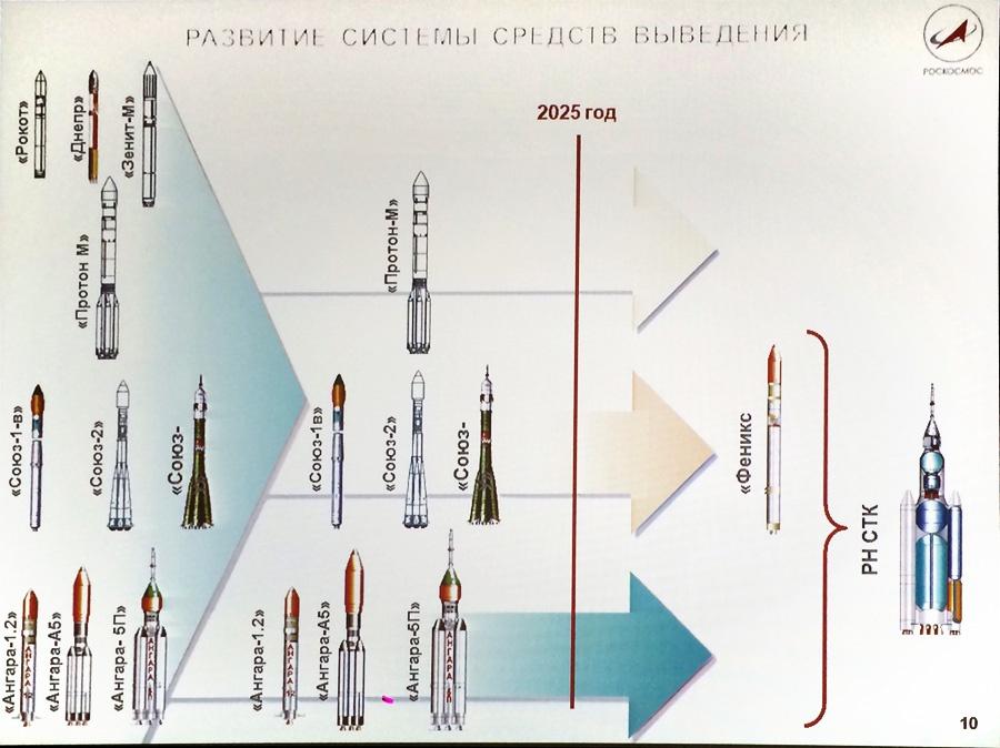 Наш космос до 2025 и далее - 5
