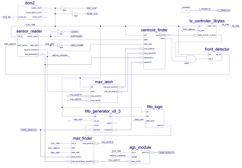 Реверс-инжиниринг лазерного датчика расстояния - 17