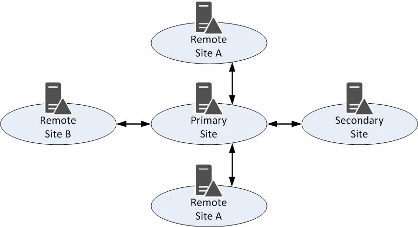 Связи сайтов в Active Directory. Разрушаем стереотип - 2