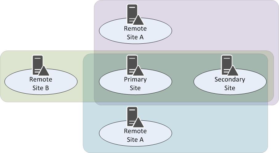 Связи сайтов в Active Directory. Разрушаем стереотип - 3