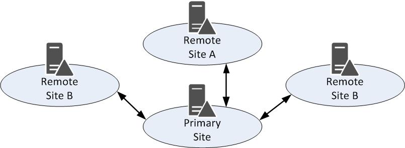 Связи сайтов в Active Directory. Разрушаем стереотип - 1