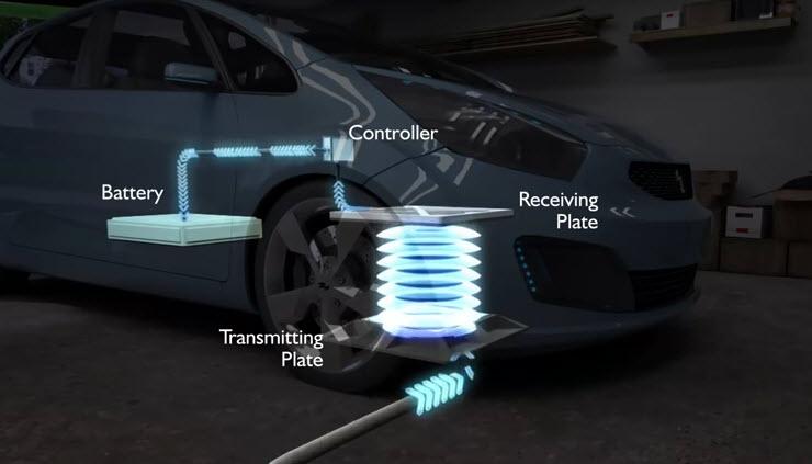 Ученые из Окриджской национальной лаборатории успешно протестировали беспроводную зарядную станцию для электромобилей