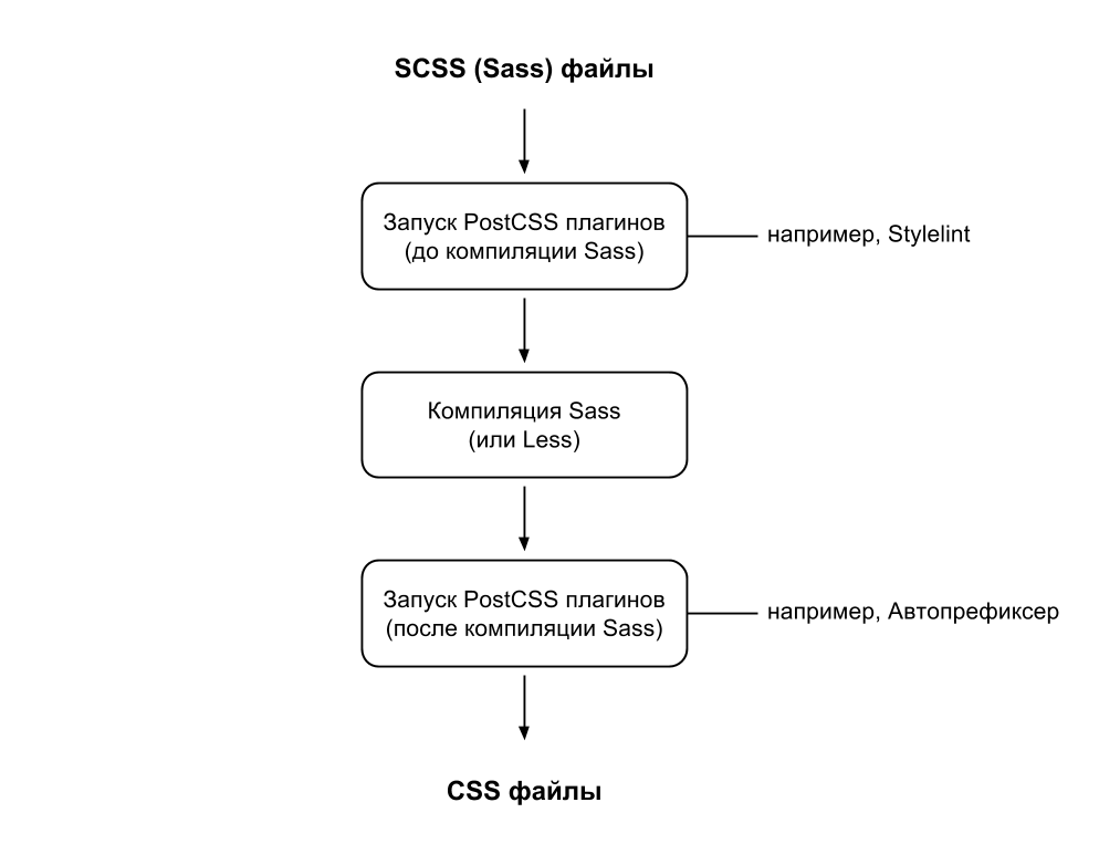 using PostCSS