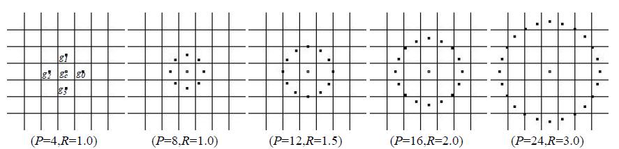 Обзор дескрипторов изображения Local Binary Patterns (LBP) и их вариаций - 3