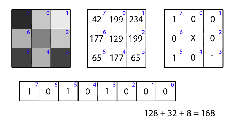 Обзор дескрипторов изображения Local Binary Patterns (LBP) и их вариаций - 4
