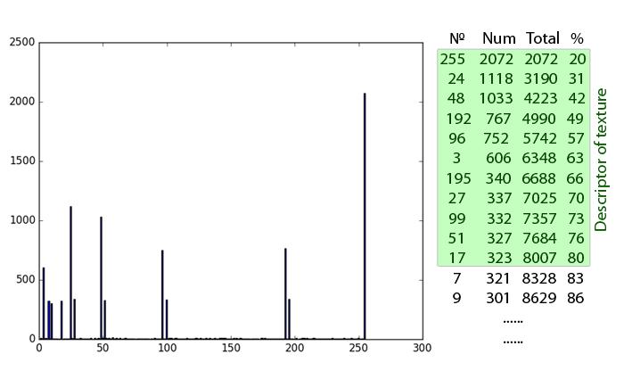 Обзор дескрипторов изображения Local Binary Patterns (LBP) и их вариаций - 6
