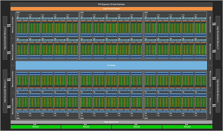 Представлен GPU Nvidia GP100 архитектуры Pascal, содержащий более 15 млрд транзисторов - 1