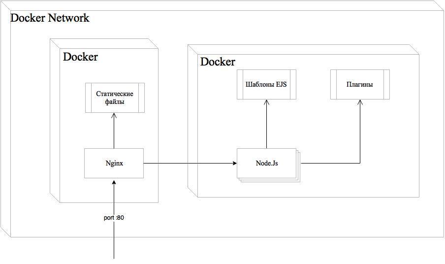 Разбираемся в DevOps и Js на примере Dillinger.io - 3