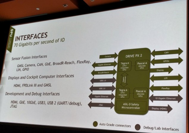 ПК Nvidia Drive PX 2 располагает двумя новыми SoC и парой новых дискретных GPU