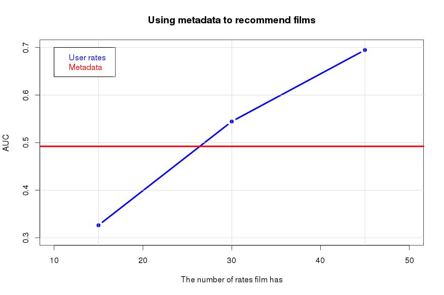 Метрика рекомендательной системы imhonet.ru - 46