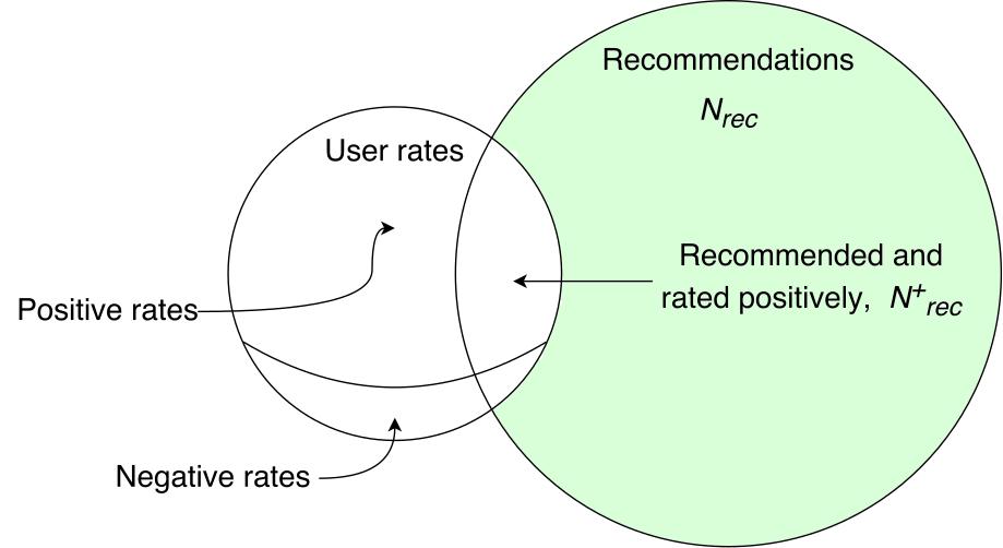Метрика рекомендательной системы imhonet.ru - 8