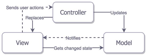 Архитектурные паттерны в iOS - 3