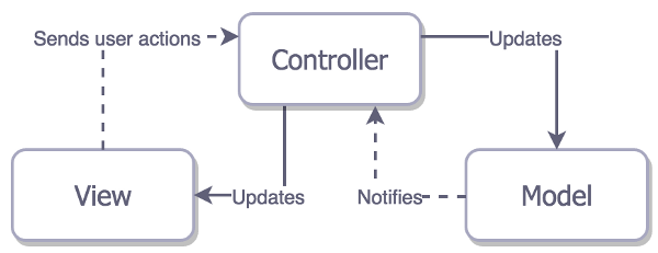 Архитектурные паттерны в iOS - 4