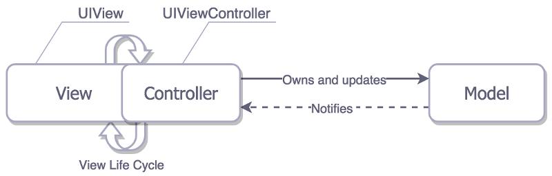Архитектурные паттерны в iOS - 5